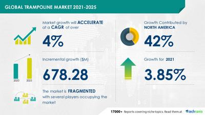 Technavio has announced its latest market research report titled Trampoline Market by Distribution Channel, Product, End-user, and Geography - Forecast and Analysis 2021-2025