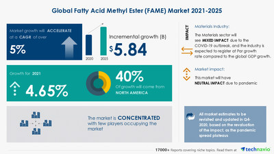 Latest market research report titled Fatty Acid Methyl Ester Market by Application and Geography - Forecast and Analysis 2021-2025 has been announced by Technavio which is proudly partnering with Fortune 500 companies for over 16 years
