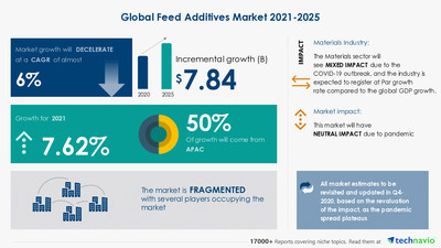 Latest market research report titled Feed Additives Market by Product and Geography - Forecast and Analysis 2021-2025 has been announced by Technavio which is proudly partnering with Fortune 500 companies for over 16 years