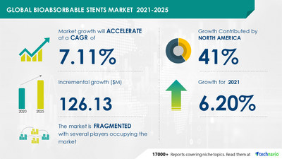 Technavio has announced its latest market research report titled Bioabsorbable Stents Market by End-user and Geography - Forecast and Analysis 2021-2025