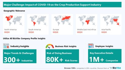 Snapshot of key challenge impacting BizVibe's crop production support industry group.