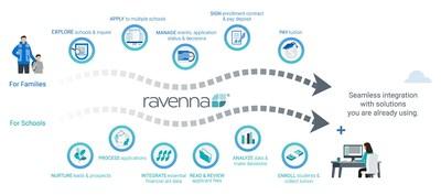 Ravenna admission & enrollment management suite