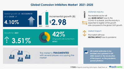 Technavio has announced its latest market research report titled Corrosion Inhibitors Market by End-user, Type, and Geography - Forecast and Analysis 2021-2025