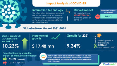 Attractive Opportunities with e-Nose Market by End-user and Geography - Forecast and Analysis 2021-2025