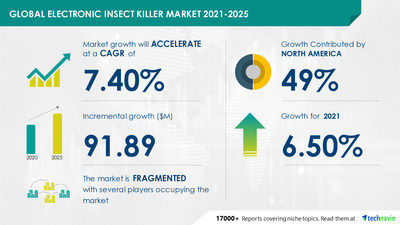 Latest market research report titled Electronic Insect Killer Market by Product and Geography - Forecast and Analysis 2021-2025 has been announced by Technavio which is proudly partnering with Fortune 500 companies for over 16 years
