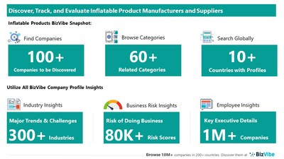 Snapshot of BizVibe's inflatable product supplier profiles and categories.
