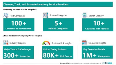 Snapshot of BizVibe's inventory services company profiles and categories.