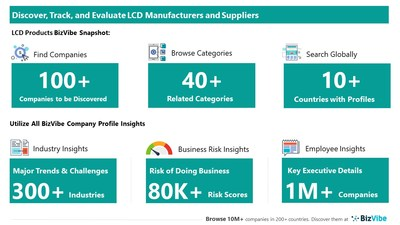 Snapshot of BizVibe's LCD supplier profiles and categories.