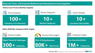 Snapshot of BizVibe's medical laser supplier profiles and categories.