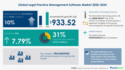 Technavio has announced its latest market research report titled Legal Practice Management Software Market by Deployment and Geography - Forecast and Analysis 2020-2024