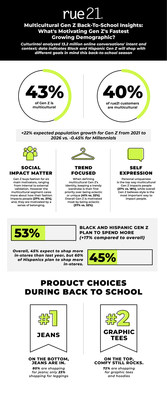 13.2 million social conversations indicate Black, Hispanic Gen Z will shop with different goals in mind this back-to-school season; Black Gen Z twice as likely to buy fashion that 'impacts people' today vs. 2019