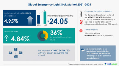 Technavio has announced its latest market research report titled Emergency Light Stick Market by Product and Geography - Forecast and Analysis 2021-2025