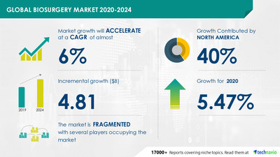 Latest market research report titled Biosurgery Market by Product and Geography - Forecast and Analysis 2020-2024 has been announced by Technavio which is proudly partnering with Fortune 500 companies for over 16 years