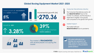Latest market research report titled Boxing Equipment Market by Product, Distribution Channel, and Geography - Forecast and Analysis 2021-2025 has been announced by Technavio which is proudly partnering with Fortune 500 companies for over 16 years