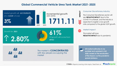 Latest market research report titled Commercial Vehicle Urea Tank Market by Application and Geography - Forecast and Analysis 2021-2025 has been announced by Technavio which is proudly partnering with Fortune 500 companies for over 16 years
