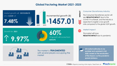 Technavio has announced its latest market research report titled Factoring Market by Type and Geography - Forecast and Analysis 2021-2025