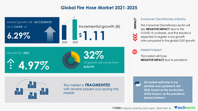 Technavio has announced its latest market research report titled Fire Hose Market by Product, End-user, and Geography - Forecast and Analysis 2021-2025