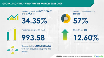 Latest market research report titled Floating Wind Turbine Market by Foundation and Geography - Forecast and Analysis 2021-2025 has been announced by Technavio which is proudly partnering with Fortune 500 companies for over 16 years
