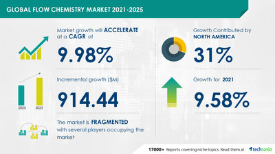 Latest market research report titled Flow Chemistry Market by Reactor Type, Application, and Geography - Forecast and Analysis 2021-2025 has been announced by Technavio which is proudly partnering with Fortune 500 companies for over 16 years