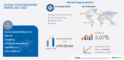Latest market research report titled Food Emulsifiers Market by Application and Geography - Forecast and Analysis 2021-2025 has been announced by Technavio which is proudly partnering with Fortune 500 companies for over 16 years