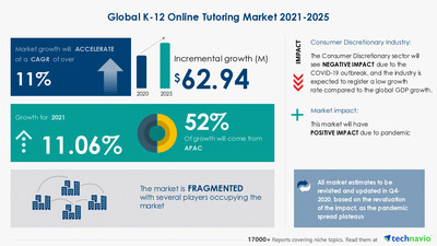 Latest market research report titled K-12 Online Tutoring Market by Type, Course Type, and Geography - Forecast and Analysis 2021-2025 has been announced by Technavio which is proudly partnering with Fortune 500 companies for over 16 years