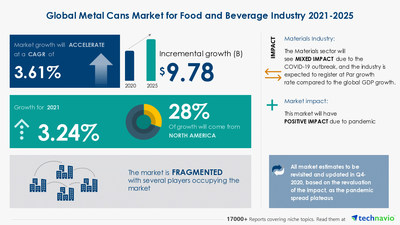 Attractive Opportunities in Metal Cans Market for Food and Beverage Industry by End-user and Geography - Forecast and Analysis 2021-2025