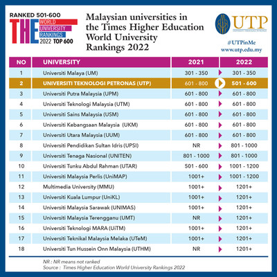 UTP is the number one private university and second overall in Malaysia in the THE World University Rankings 2022